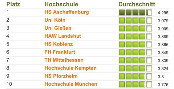 Uni Köln Ranking