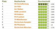 Die Top 10 der beliebtesten Universitäten und Hochschulen in Deutschland. (Grafik: MeinProf.de)